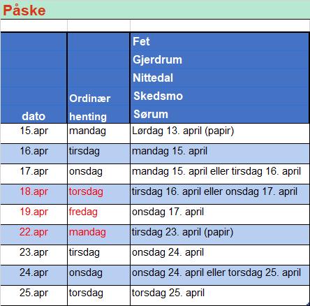 Innkjøring påske Fet, Gjerdrum, Nittedal, Skedsmo, Sørum